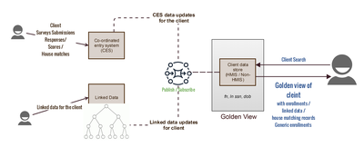 Golden View for Community Data Exchanges (CDEx)