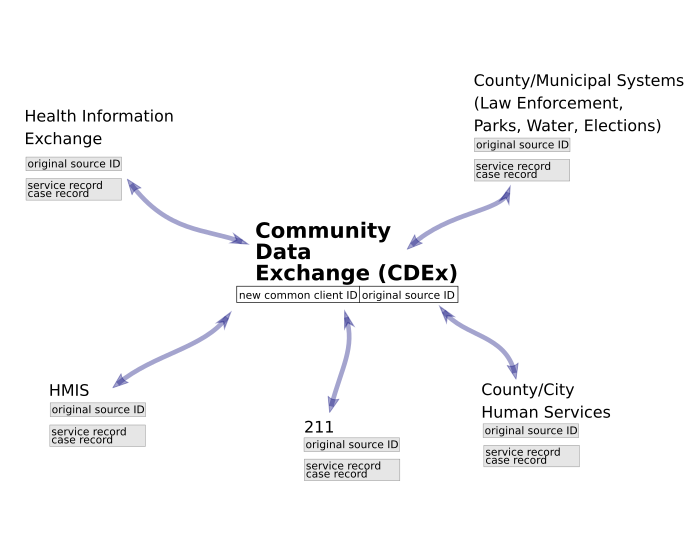 Community Data Exchange (CDEx) Basic Overview Graphic